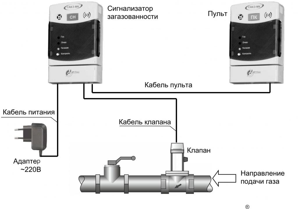 как установить сикз газа