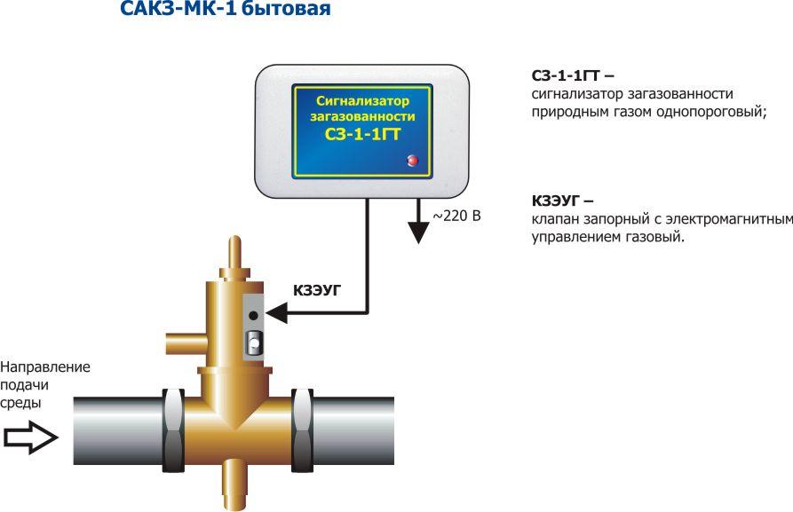 Область применения cистемы автоматического контроля загазованности САКЗ-МК-1 бытовая включает в себя...