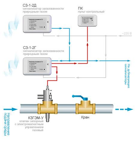 Схема цифровой системы автоматического контроля загазованности САКЗ-МК-2.  Система служит для оповещения персонала...