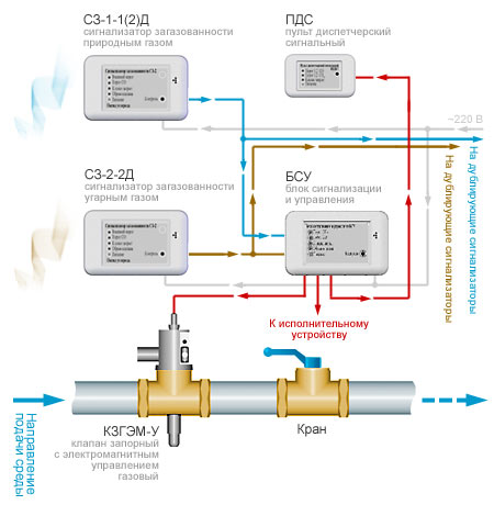 датчики загазованности котельных CH4 CO - Нужные схемы и описания для всех.
